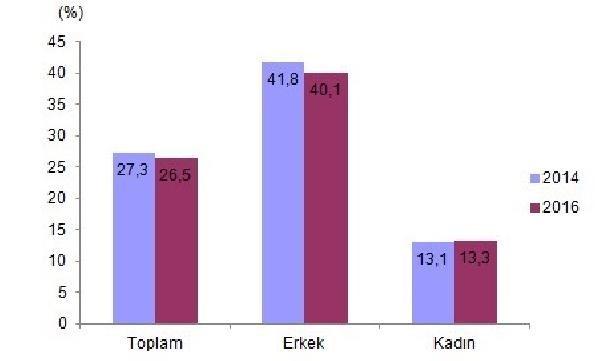 turkiye-nin-yuzde-19-6-si-obez-294803-1.