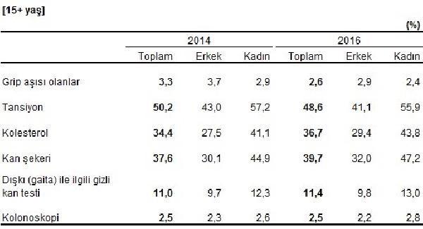 turkiye-nin-yuzde-19-6-si-obez-294801-1.