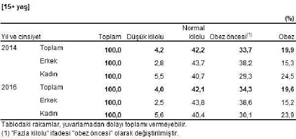 turkiye-nin-yuzde-19-6-si-obez-294804-1.
